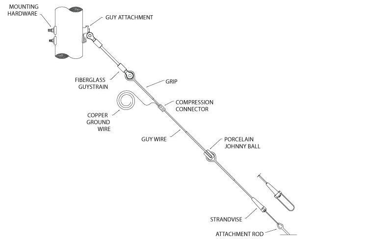 guy pole wire diagram schematic wiring diagrams u2022 rh offlinebrowser co Wiring Diagram Symbols Wiring Diagram Symbols