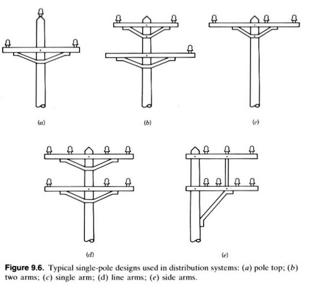 Electrical Cross Arm, Cross Arms In Transmission & Overhead Lines