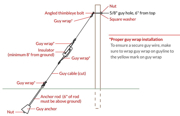 What Is A Guy Wire And How To Use It The Ultimate Guide 2020